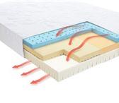 Изображение в Мебель и интерьер Мебель для спальни Спальная система Ergomotion ( - кровать с в Перми 58000